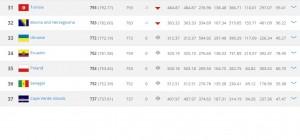 Ranking FIFA2