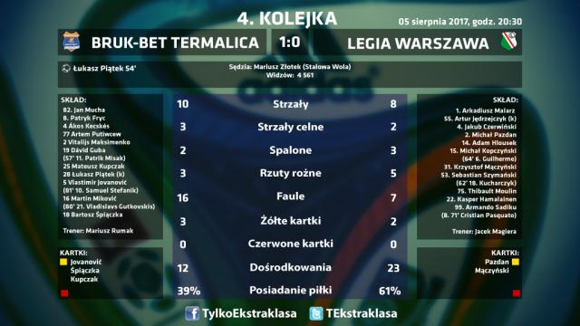 statystyki_Legia-Termalica