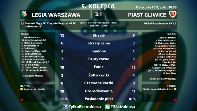 statystyki_Legia_Piast