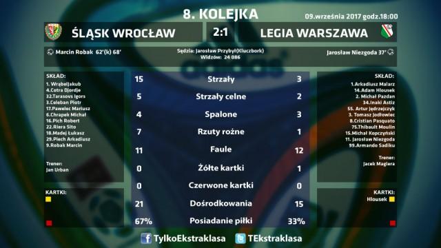 statystyki śląsk legia